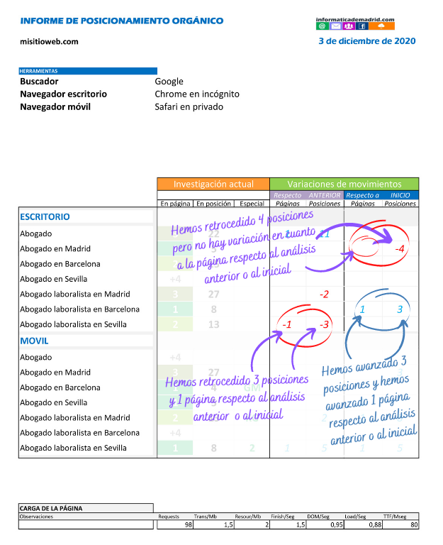 Explicación de nuestro informe periódico de posicionamiento orgánico - 3